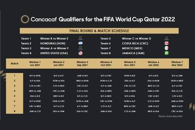 Concacaf pushes back World Cup qualifying