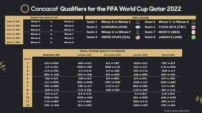 Concacaf qualifying about to set the Octagonal
